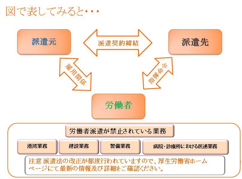 労働者派遣の説明図